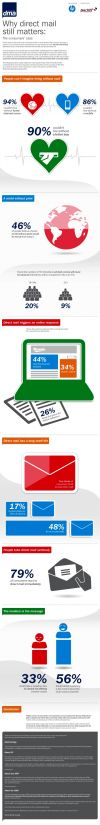 Direct Mail V Digital Campaigns